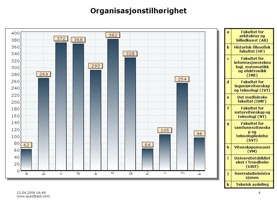 13.04.2006 14:49 www.questback.com 25 NTNU bør gjøre det lettere for studentene på Gløshaugen å dra nytte av fagtilbud fra humaniora og samfunnsfag (Dragvollfag).
