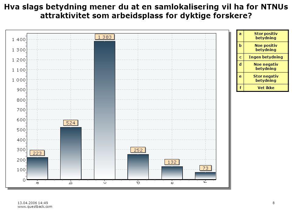 13.04.2006 14:49 www.questback.com 9 Hva slags betydning mener du at en samlokalisering vil ha for NTNUs evne til å få realisert nye studietilbud som kombinerer fag fra fagområder som i dag er geografisk atskilt (Dragvoll og Gløshaugen/Øya).