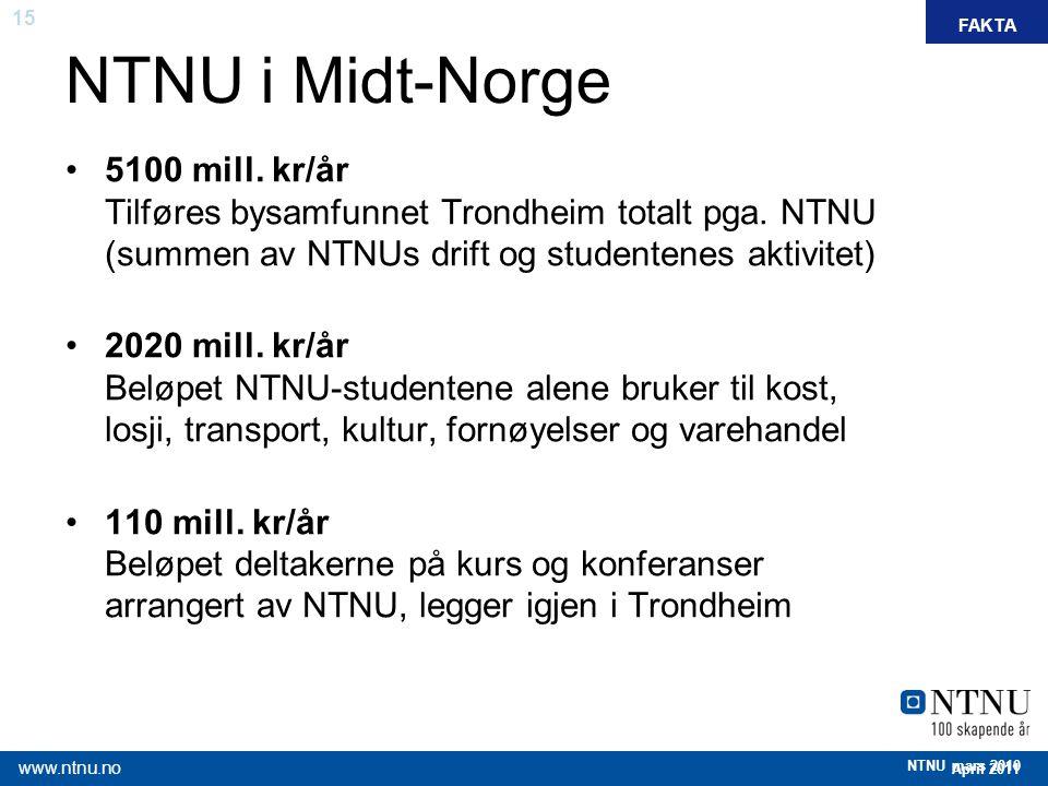 15 April 2011 www.ntnu.no NTNU mars 2010 NTNU i Midt-Norge 5100 mill. kr/år Tilføres bysamfunnet Trondheim totalt pga. NTNU (summen av NTNUs drift og