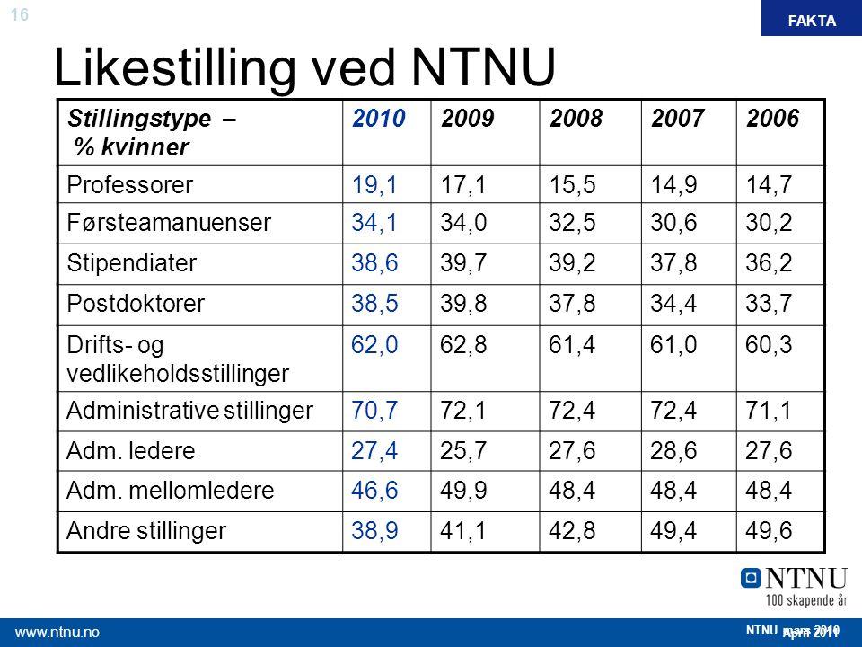 16 April 2011 www.ntnu.no NTNU mars 2010 Likestilling ved NTNU FAKTA Stillingstype – % kvinner 20102009200820072006 Professorer19,117,115,514,914,7 Fø