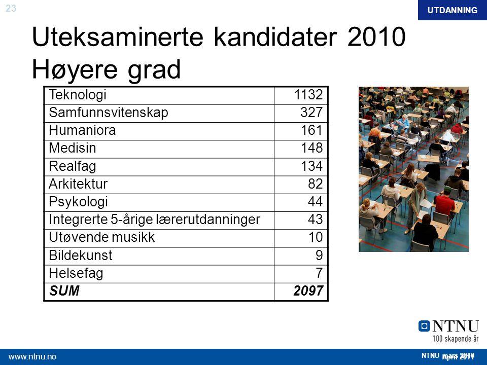 23 April 2011 www.ntnu.no NTNU mars 2010 Uteksaminerte kandidater 2010 Høyere grad Teknologi1132 Samfunnsvitenskap327 Humaniora161 Medisin148 Realfag1