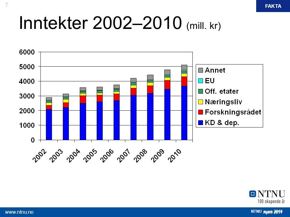 7 April 2011 www.ntnu.no NTNU mars 2010 FAKTA Inntekter 2002–2010 (mill. kr)