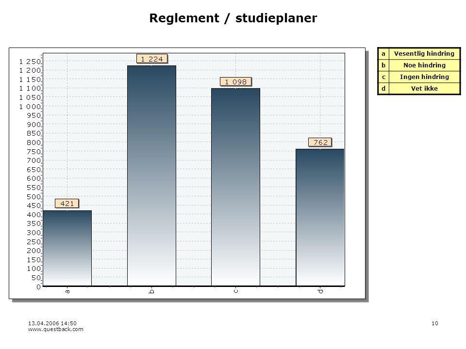 13.04.2006 14:50 www.questback.com 10 Reglement / studieplaner aVesentlig hindring bNoe hindring cIngen hindring dVet ikke
