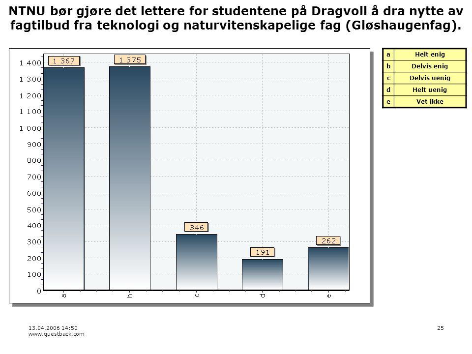 13.04.2006 14:50 www.questback.com 25 NTNU bør gjøre det lettere for studentene på Dragvoll å dra nytte av fagtilbud fra teknologi og naturvitenskapelige fag (Gløshaugenfag).