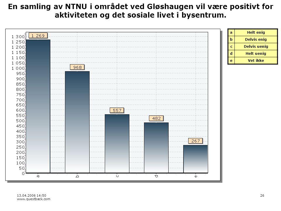 13.04.2006 14:50 www.questback.com 26 En samling av NTNU i området ved Gløshaugen vil være positivt for aktiviteten og det sosiale livet i bysentrum.