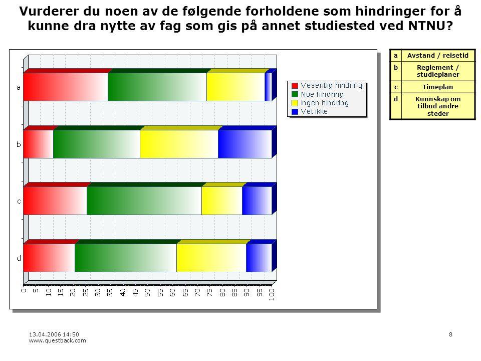 13.04.2006 14:50 www.questback.com 8 Vurderer du noen av de følgende forholdene som hindringer for å kunne dra nytte av fag som gis på annet studiested ved NTNU.