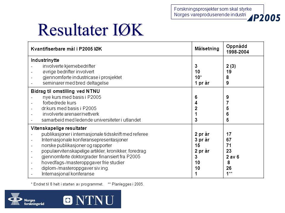 20 Forskningsprosjekter som skal styrke Norges vareproduserende industri Resultater IØK Kvantifiserbare mål i P2005 IØKMålsetning Oppnådd 1998-2004 Industrinytte - involverte kjernebedrifter - øvrige bedrifter involvert - gjennomførte industricase i prosjektet - seminarer med bred deltagelse 3 10 10* 1 pr år 2 (3) 19 8 9 Bidrag til omstilling ved NTNU - nye kurs med basis i P2005 - forbedrede kurs - dr.kurs med basis i P2005 - involverte arenaer/nettverk - samarbeid med ledende universiteter i utlandet 64213 64213 9756597565 Vitenskapelige resultater - publikasjoner i internasjonale tidsskrift med referee - Internasjonale konferansepresentasjoner - norske publikasjoner og rapporter - populærvitenskapelige artikler, kronikker, foredrag - gjennomførte doktorgrader finansiert fra P2005 - hovedfags-/masteroppgaver frie studier - diplom-/masteroppgaver siv.ing.