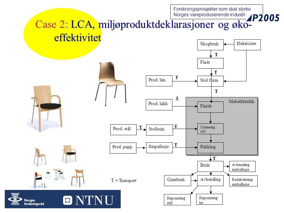 23 Forskningsprosjekter som skal styrke Norges vareproduserende industri Case 2: LCA, miljøproduktdeklarasjoner og øko- effektivitet Møbelfabrikk Skogbruk Finér Prod.