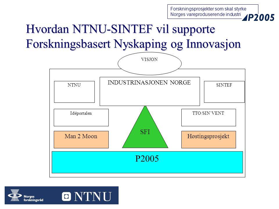 39 Forskningsprosjekter som skal styrke Norges vareproduserende industri Hvordan NTNU-SINTEF vil supporte Forskningsbasert Nyskaping og Innovasjon SFI NTNUSINTEF P2005 INDUSTRINASJONEN NORGE TTO/SIN`VENTIdéportalen Man 2 MoonHøstingsprosjekt VISJON