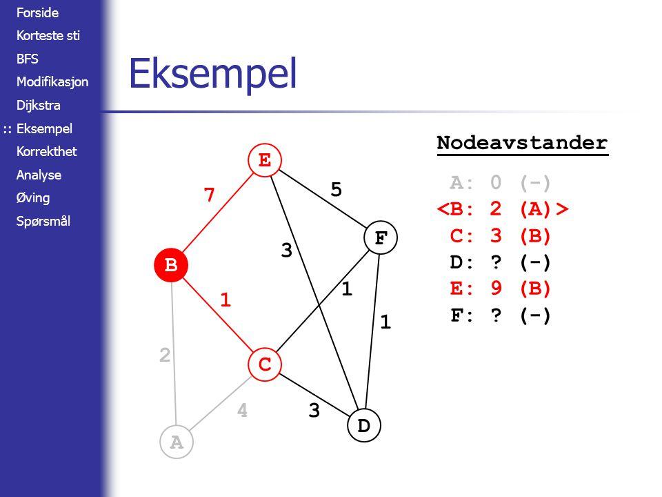 Forside Korteste sti BFS Modifikasjon Dijkstra Eksempel Korrekthet Analyse Øving Spørsmål A B C D E F 2 4 1 7 3 3 5 1 1 Eksempel :: Nodeavstander A: 0 (-) C: 3 (B) D: .