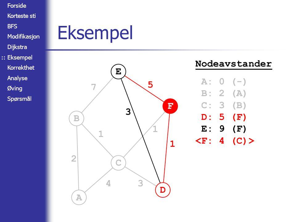 Forside Korteste sti BFS Modifikasjon Dijkstra Eksempel Korrekthet Analyse Øving Spørsmål A B C D E F 2 4 1 7 3 3 5 1 1 Eksempel :: Nodeavstander A: 0 (-) B: 2 (A) C: 3 (B) D: 5 (F) E: 9 (F)