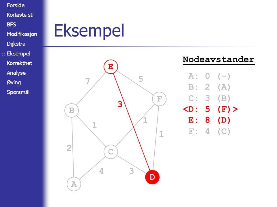 Forside Korteste sti BFS Modifikasjon Dijkstra Eksempel Korrekthet Analyse Øving Spørsmål A B C D E F 2 4 1 7 3 3 5 1 1 Eksempel :: Nodeavstander A: 0 (-) B: 2 (A) C: 3 (B) E: 8 (D) F: 4 (C)