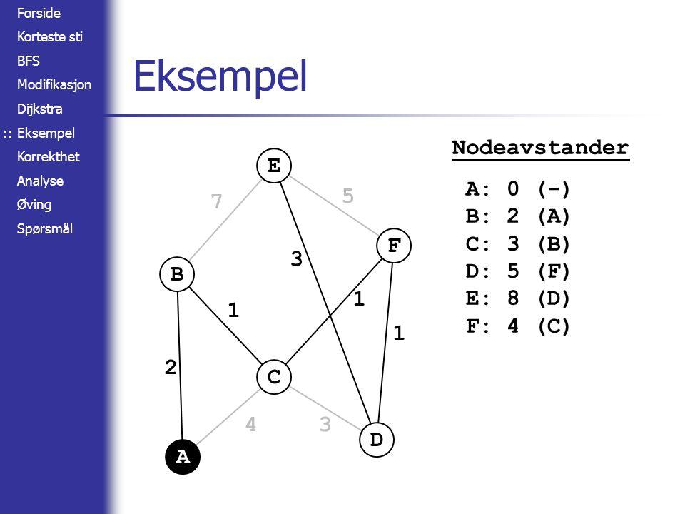 Forside Korteste sti BFS Modifikasjon Dijkstra Eksempel Korrekthet Analyse Øving Spørsmål A B C D E F 2 4 1 7 3 3 5 1 1 Eksempel :: Nodeavstander A: 0 (-) B: 2 (A) C: 3 (B) D: 5 (F) E: 8 (D) F: 4 (C)
