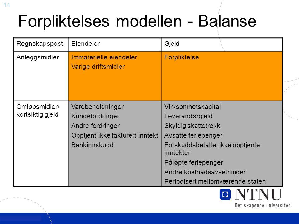 14 Forpliktelses modellen - Balanse RegnskapspostEiendelerGjeld AnleggsmidlerImmaterielle eiendeler Varige driftsmidler Forpliktelse Omløpsmidler/ kor