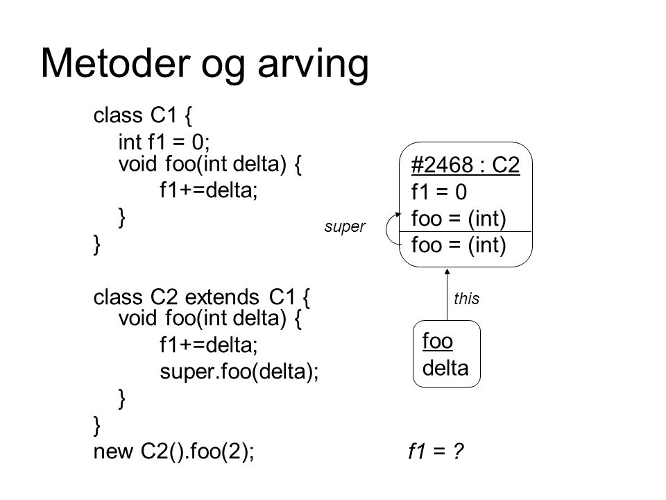 Metoder og arving class C1 { int f1 = 0; void foo(int delta) { f1+=delta; } class C2 extends C1 { void foo(int delta) { f1+=delta; super.foo(delta); }
