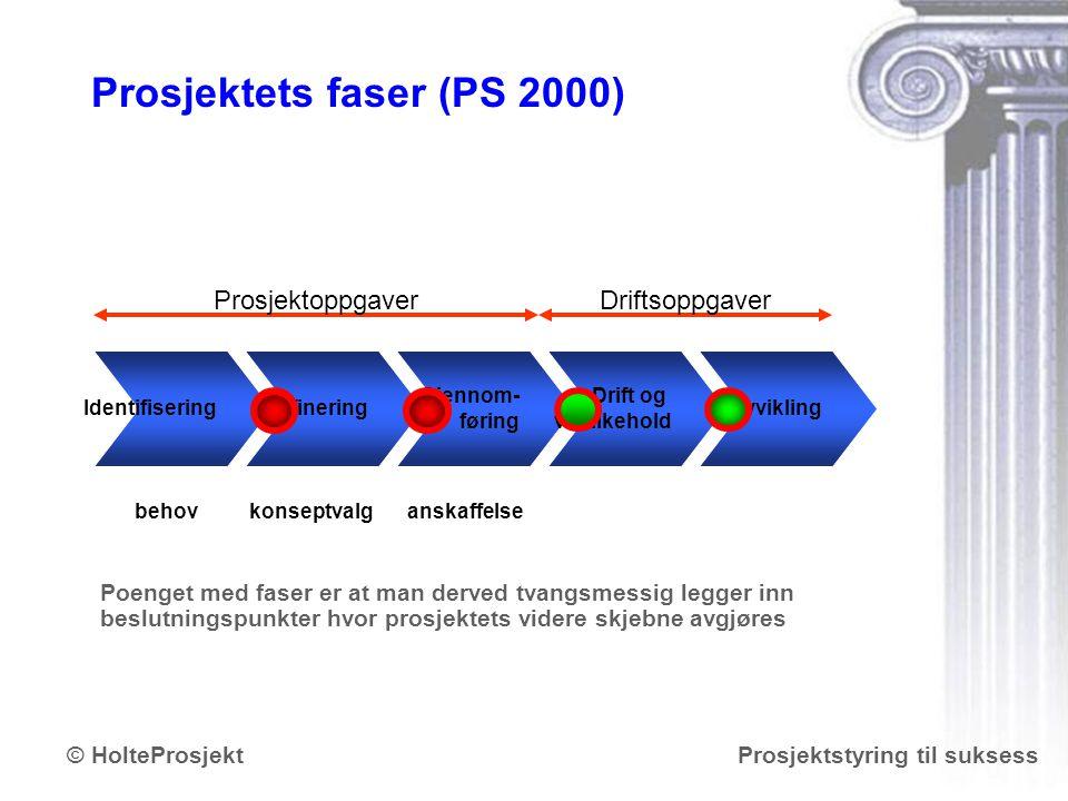 www.holteprosjekt.no Prosjektstyring til suksess© HolteProsjekt Prosjektets faser (PS 2000) IdentifiseringDefinering Gjennom- føring Drift og vedlikeh