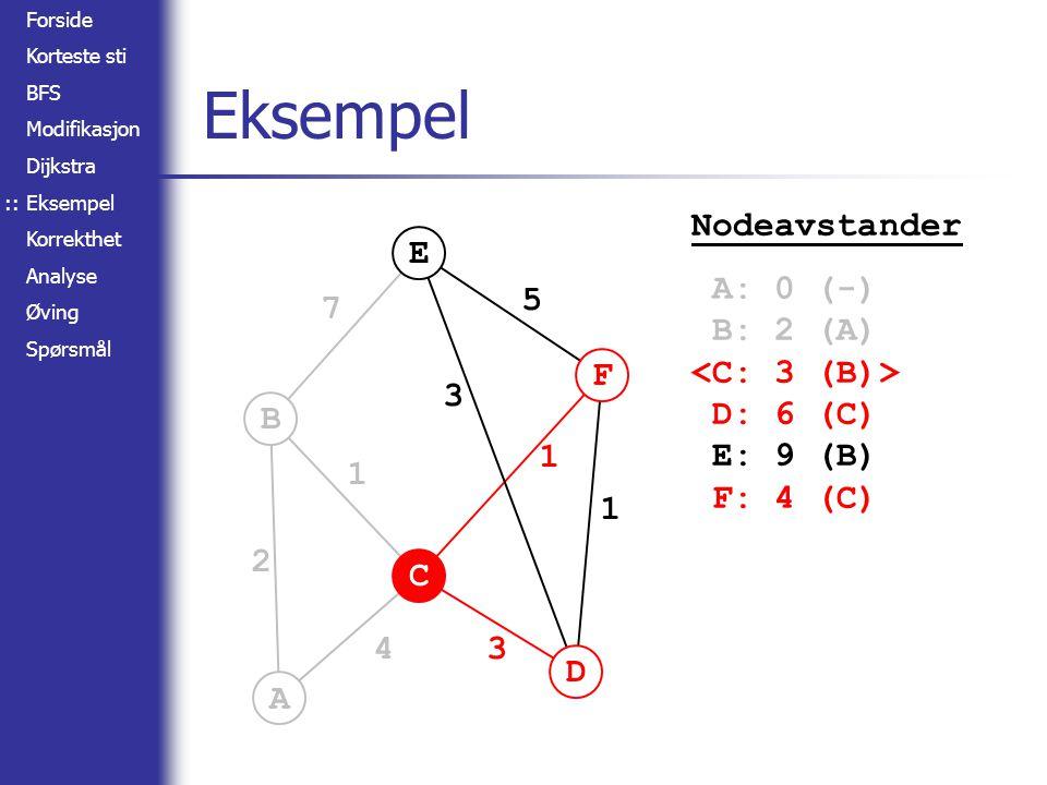 Forside Korteste sti BFS Modifikasjon Dijkstra Eksempel Korrekthet Analyse Øving Spørsmål A B C D E F 2 4 1 7 3 3 5 1 1 Eksempel :: Nodeavstander A: 0