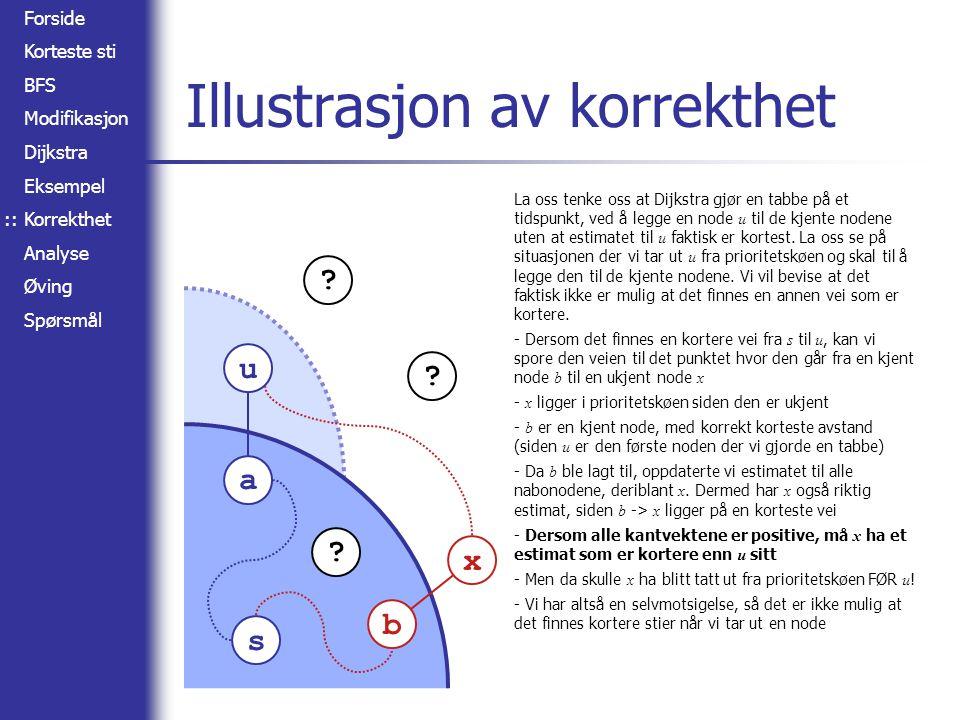 Forside Korteste sti BFS Modifikasjon Dijkstra Eksempel Korrekthet Analyse Øving Spørsmål Illustrasjon av korrekthet s b x a u La oss tenke oss at Dij