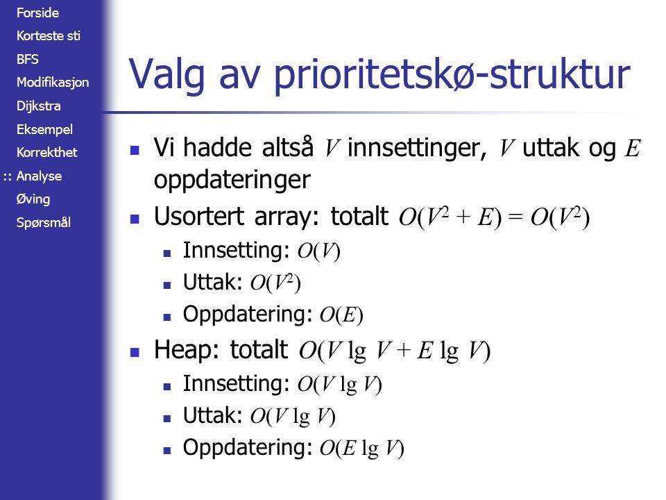 Forside Korteste sti BFS Modifikasjon Dijkstra Eksempel Korrekthet Analyse Øving Spørsmål Valg av prioritetskø-struktur Vi hadde altså V innsettinger,