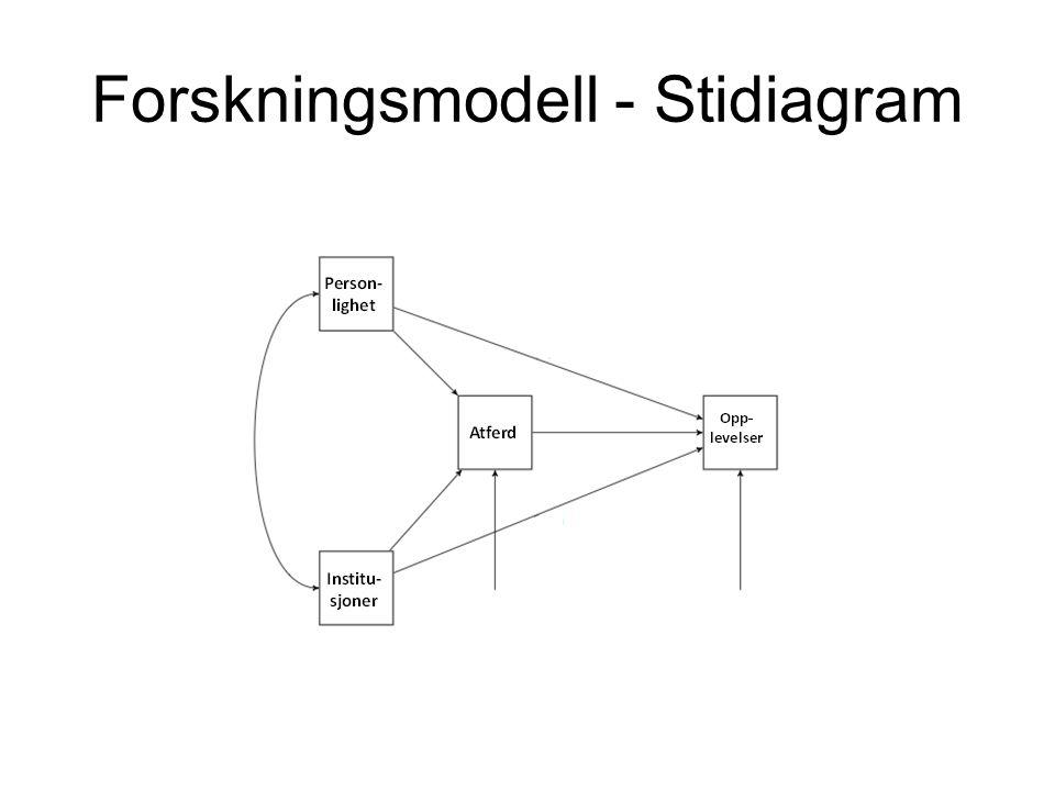 Forskningsmodell - Stidiagram