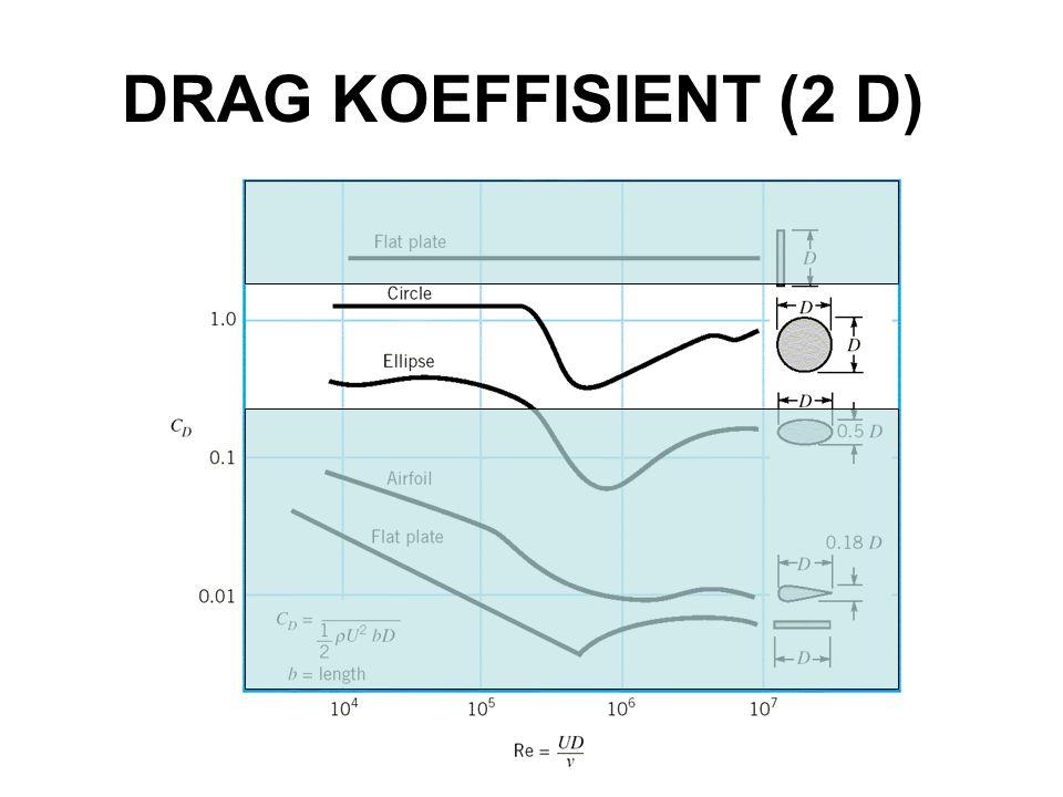 DRAG KOEFFISIENT (2 D)