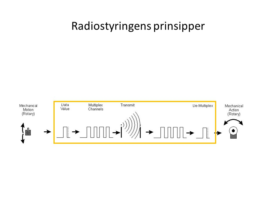 Radiostyringens prinsipper
