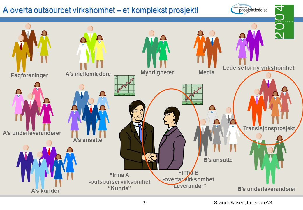 Å overta outsourcet virkshomhet – et komplekst prosjekt! Øivind Olaisen, Ericsson AS 2 Hva er outsourcing? Sette ut deler av virksomheten til en annen