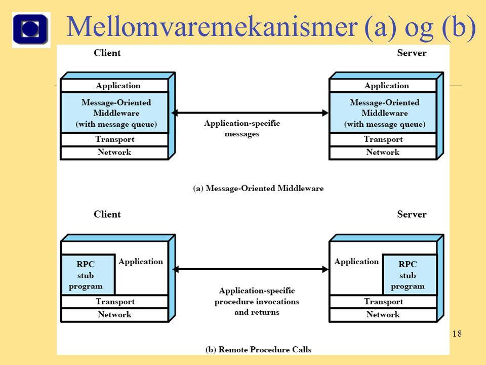18 Mellomvaremekanismer (a) og (b)