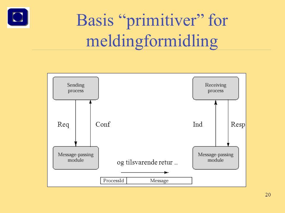 """20 Basis """"primitiver"""" for meldingformidling ReqIndRespConf og tilsvarende retur.."""