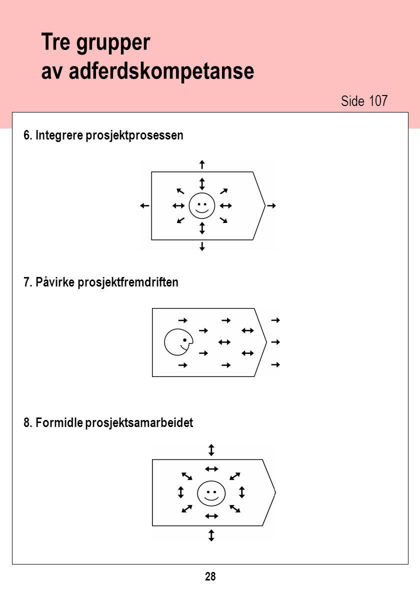 Tre grupper av adferdskompetanse 6. Integrere prosjektprosessen 7. Påvirke prosjektfremdriften 8. Formidle prosjektsamarbeidet 28 Side 107