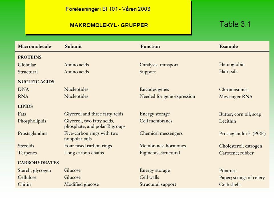 Forelesninger i BI 101 - Våren 2003 Forelesninger i BI 101 - Våren 2003 MAKROMOLEKYLER (Kap.3)- HOVEDGRUPPER Biologiske makromolekyler (Table 3.1) er