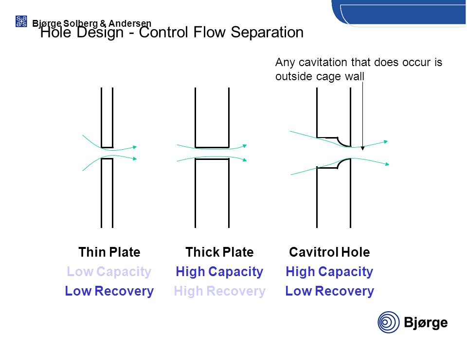 Bjørge Solberg & Andersen Hole Design - Control Flow Separation Thin Plate Low Capacity Low Recovery Thick Plate High Capacity High Recovery Cavitrol