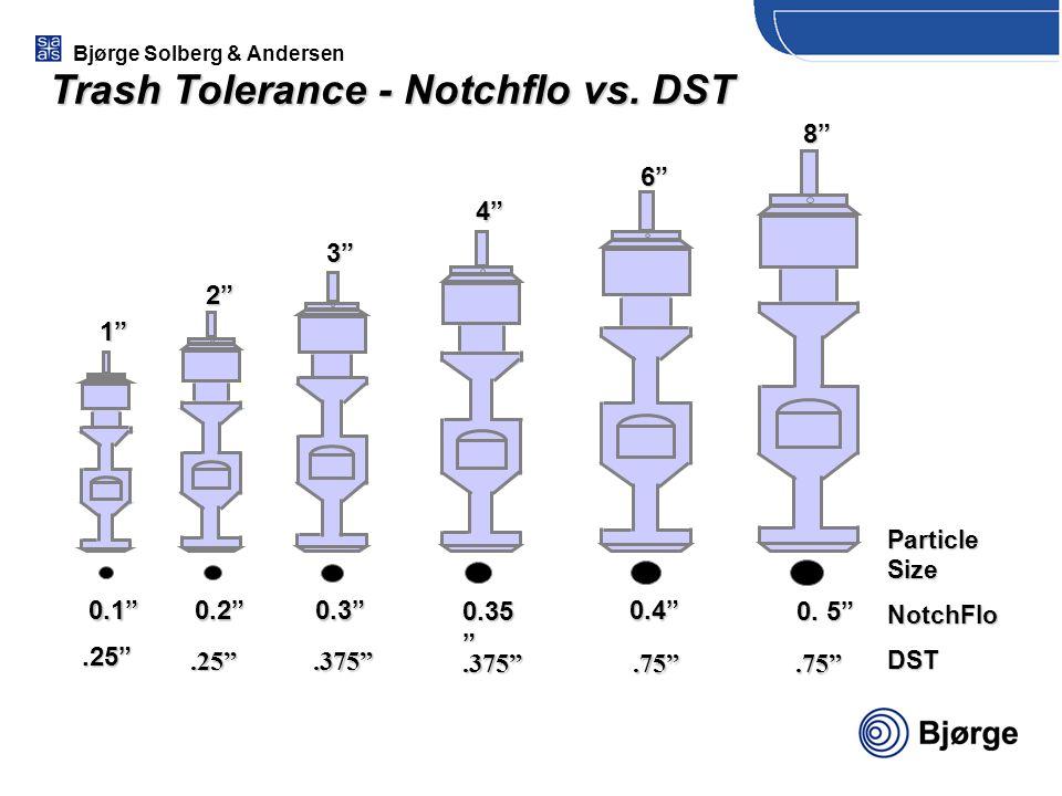 "Bjørge Solberg & Andersen Trash Tolerance - Notchflo vs. DST 1"" 2"" 3"" 4"" 6""8""0.1""0.2""0.3""0.4"" 0.35 "" 0. 5"".375"".75"" Particle Size NotchFloDST.25"".25""."