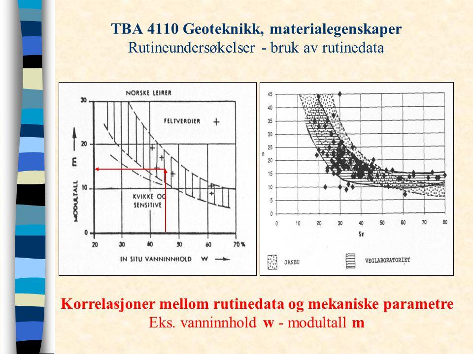 TBA 4110 Geoteknikk, materialegenskaper Rutineundersøkelser - bruk av rutinedata Korrelasjoner mellom rutinedata og mekaniske parametre Eks. vanninnho