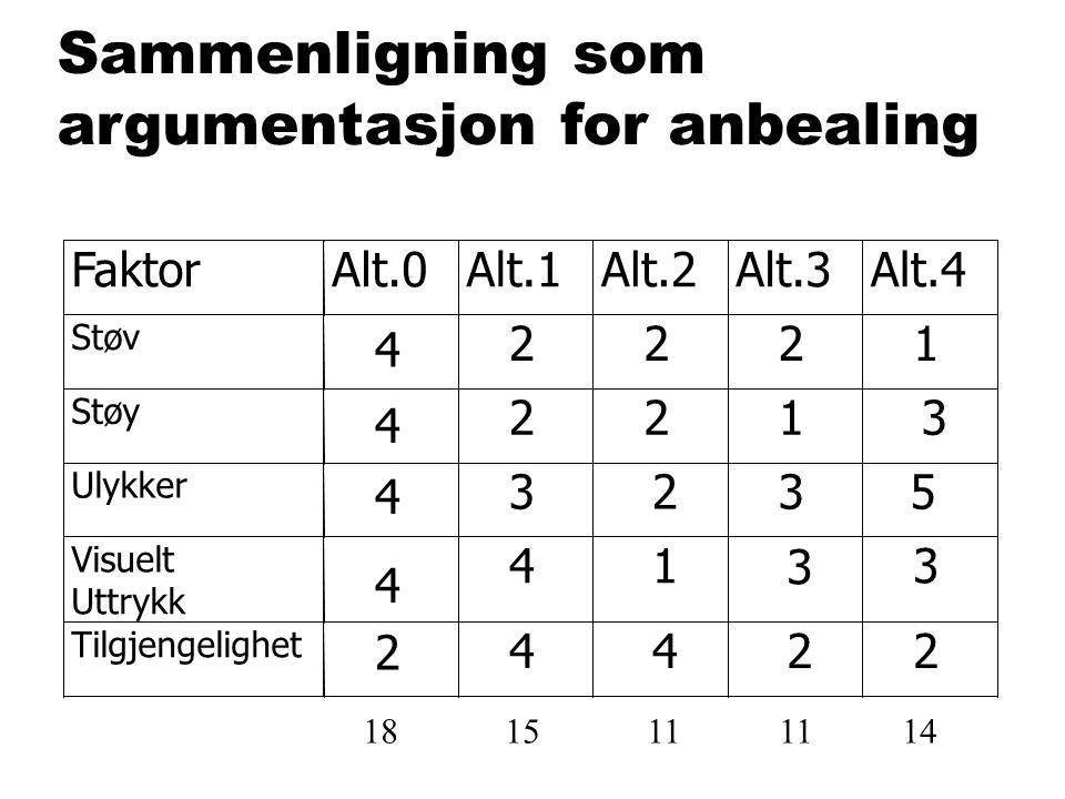 Sammenligning som argumentasjon foranbealing 18 15 11 11 14 4 2 4 4 4