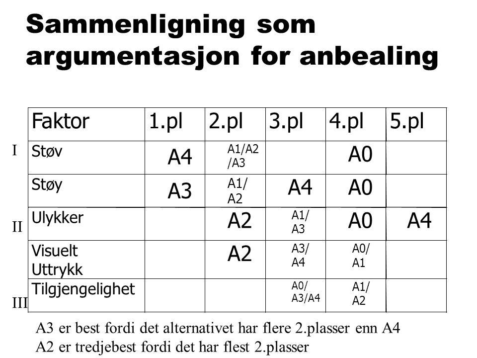 Sammenligning som argumentasjon foranbealing A3 er best fordi det alternativet har flere 2.plasser enn A4 A2 er tredjebest fordi det har flest 2.plass