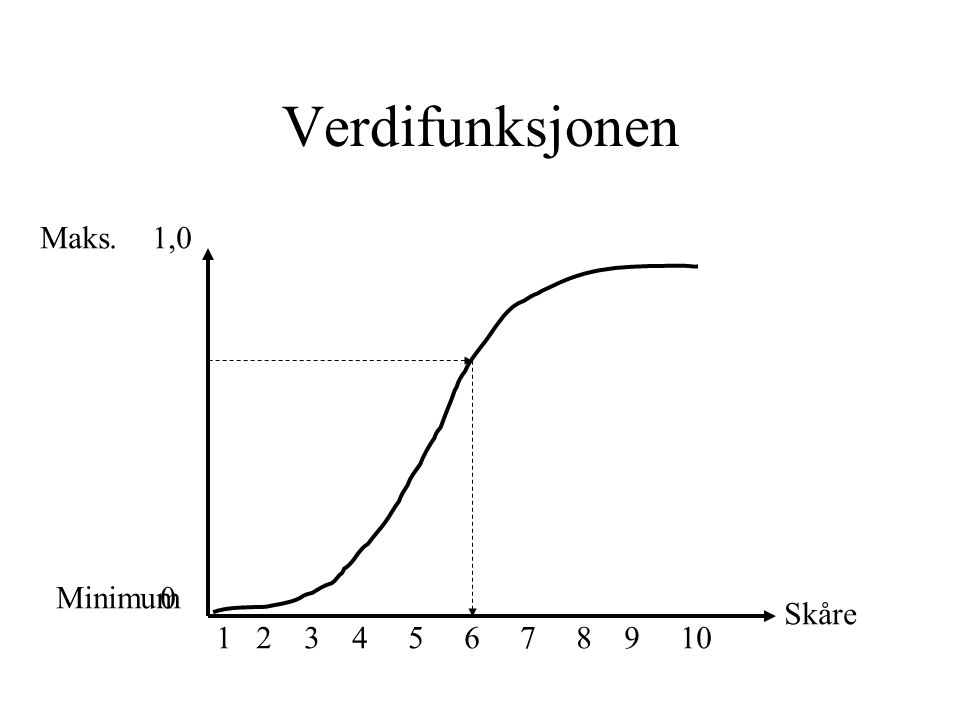 Verdifunksjonen 0 1,0 1 2 3 4 5 6 7 8 9 10 Minimum Maks. Skåre