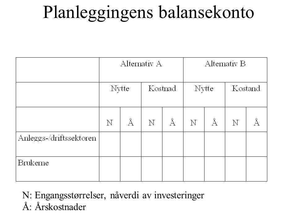 Planleggingens balansekonto N: Engangsstørrelser, nåverdi av investeringer Å: Årskostnader