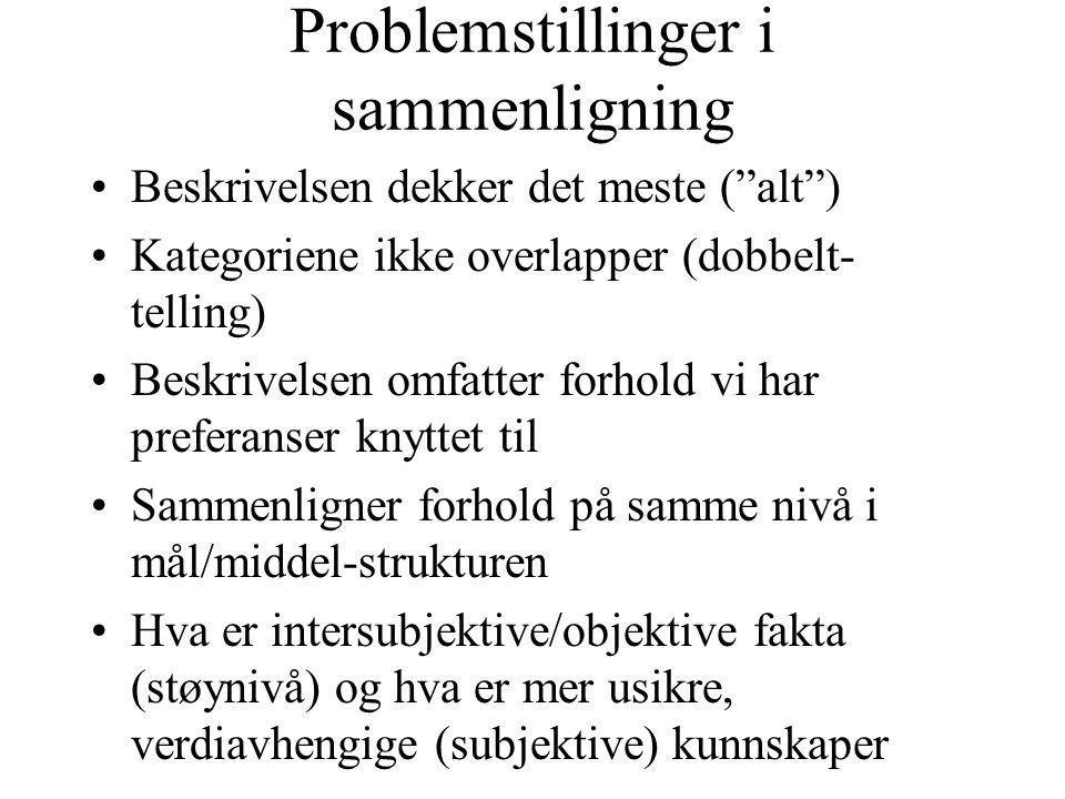 """Problemstillinger i sammenligning Beskrivelsen dekker det meste (""""alt"""") Kategoriene ikke overlapper (dobbelt- telling) Beskrivelsen omfatter forhold v"""