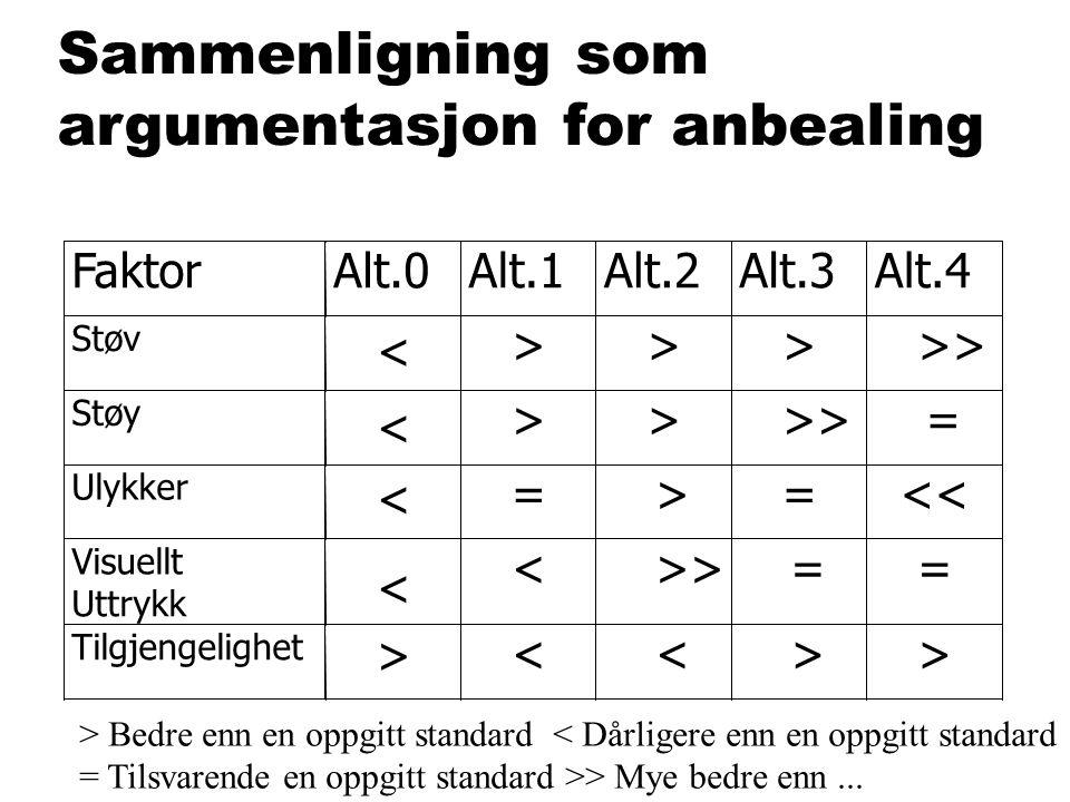 Sammenligning som argumentasjon foranbealing > Bedre enn en oppgitt standard < Dårligere enn en oppgitt standard = Tilsvarende en oppgitt standard >>