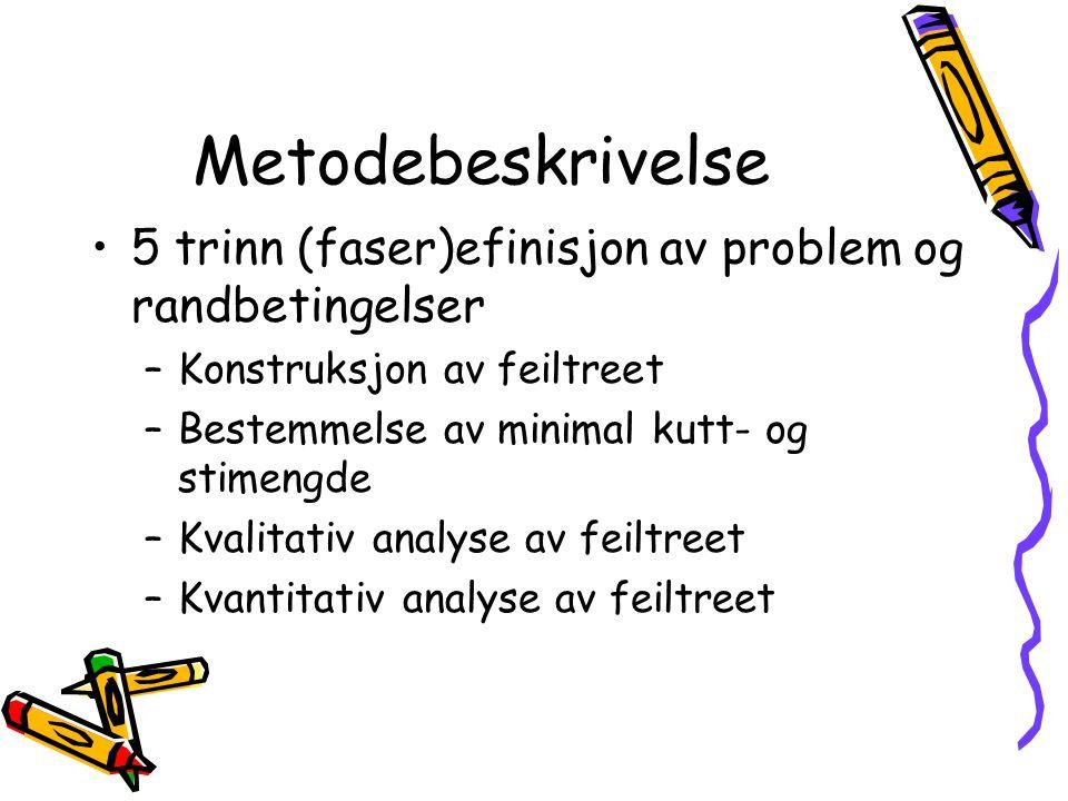 Metodebeskrivelse 5 trinn (faser)efinisjon av problem og randbetingelser –Konstruksjon av feiltreet –Bestemmelse av minimal kutt- og stimengde –Kvalitativ analyse av feiltreet –Kvantitativ analyse av feiltreet