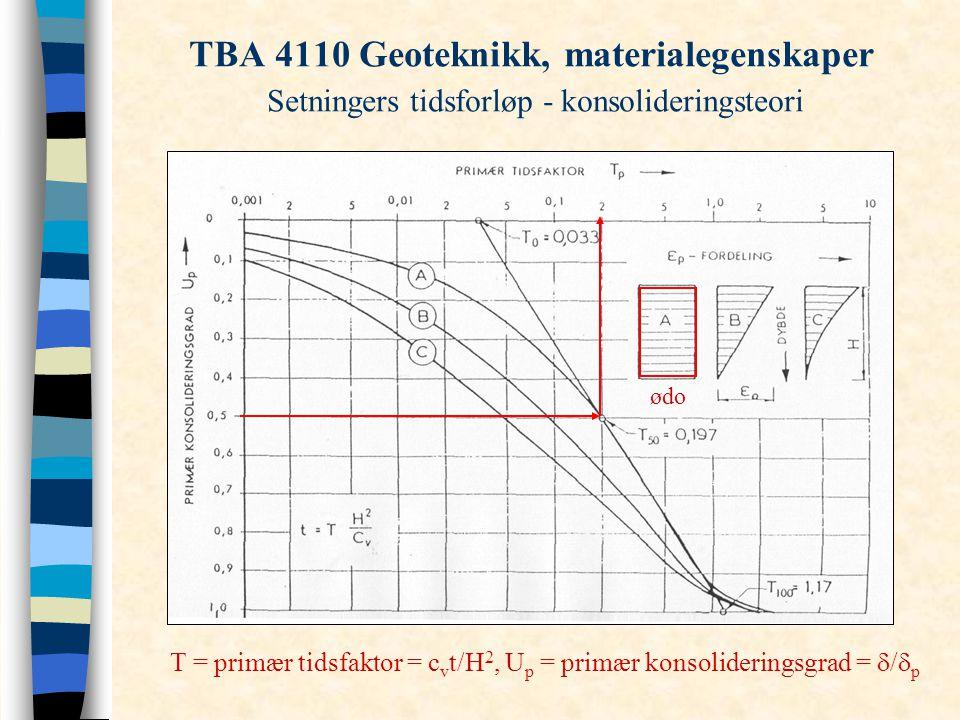 TBA 4110 Geoteknikk, materialegenskaper Setningers tidsforløp - konsolideringsteori T = primær tidsfaktor = c v t/H 2, U p = primær konsolideringsgrad