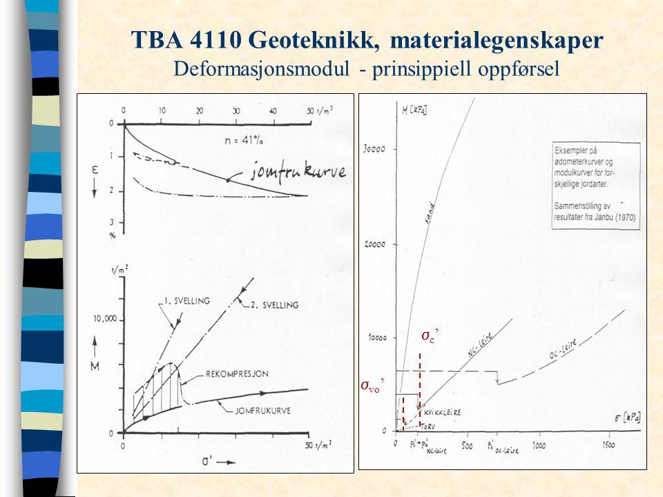 TBA 4110 Geoteknikk, materialegenskaper Deformasjonsmodul - prinsippiell oppførsel  vo ' c'c'