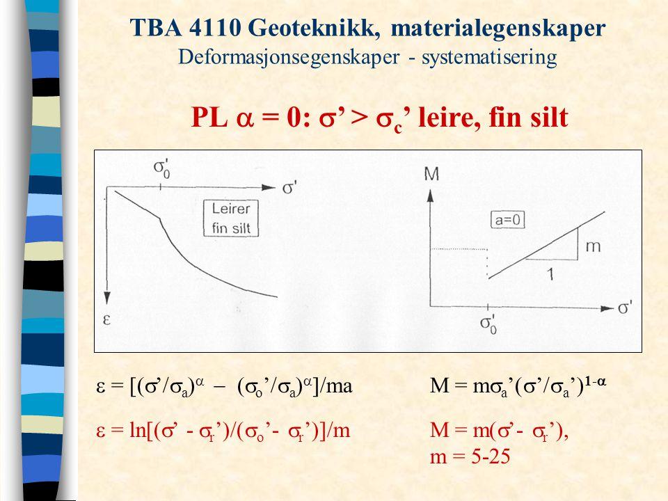 TBA 4110 Geoteknikk, materialegenskaper Deformasjonsegenskaper - systematisering PL  = 0:  ' >  c ' leire, fin silt  = [(  '/  a )   (  o