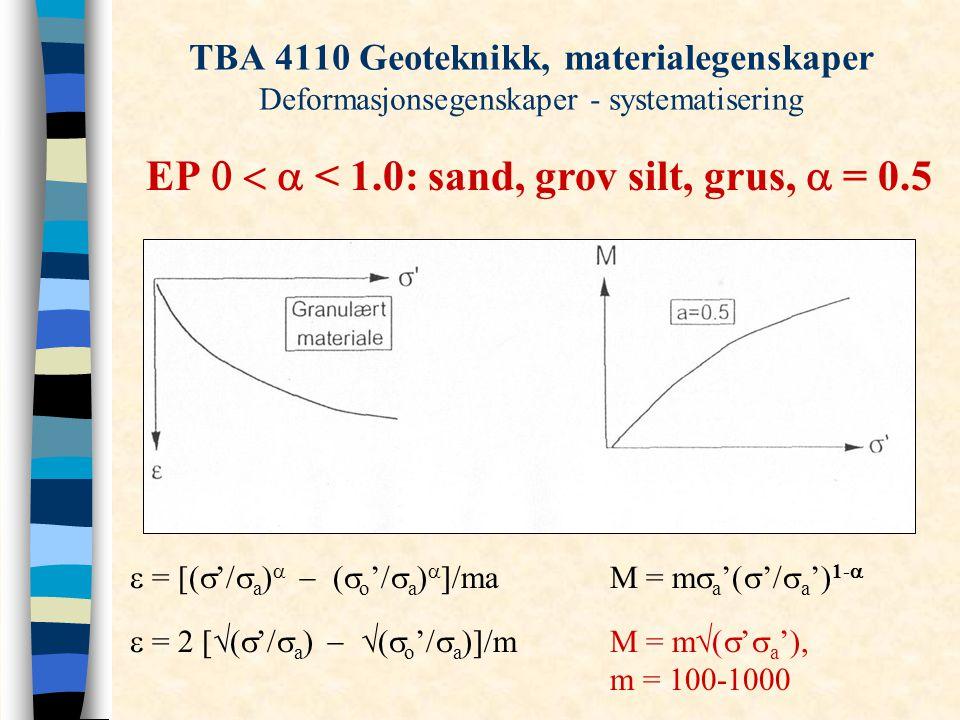 TBA 4110 Geoteknikk, materialegenskaper Deformasjonsegenskaper - systematisering EP  < 1.0: sand, grov silt, grus,  = 0.5  = [(  '/  a )  