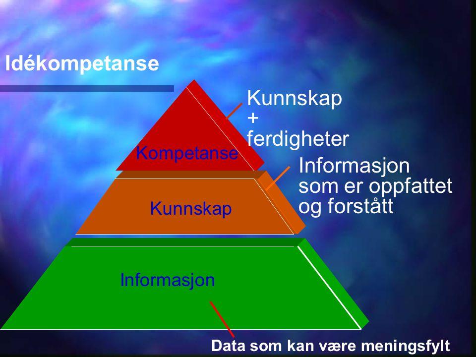 Informasjon Kunnskap Kompetanse Idékompetanse Kunnskap + ferdigheter Informasjon som er oppfattet og forstått Data som kan være meningsfylt