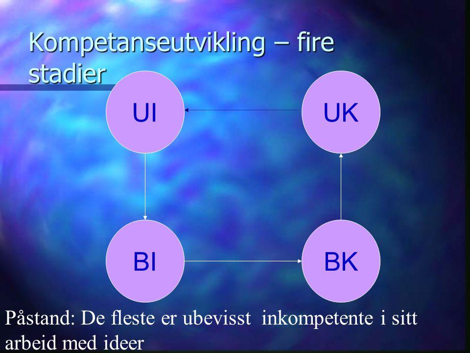 Kompetanseutvikling – fire stadier UI BIBK UK Påstand: De fleste er ubevisst inkompetente i sitt arbeid med ideer