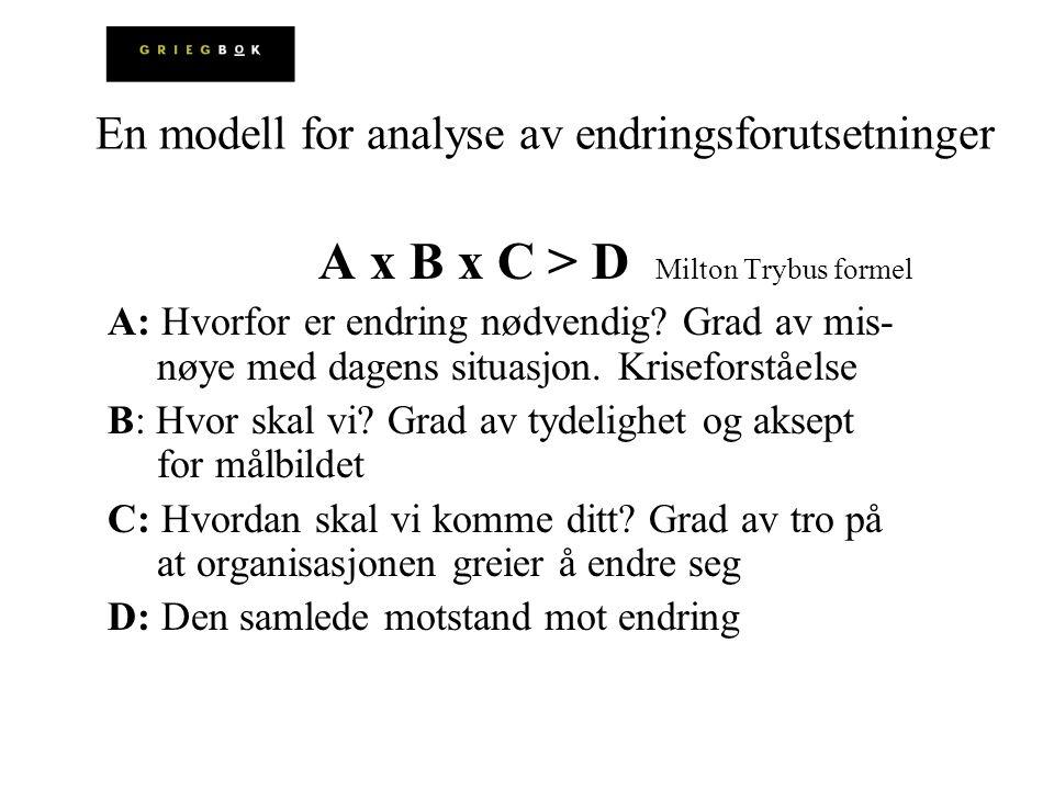 A x B x C > D Milton Trybus formel A: Hvorfor er endring nødvendig? Grad av mis- nøye med dagens situasjon. Kriseforståelse B: Hvor skal vi? Grad av t