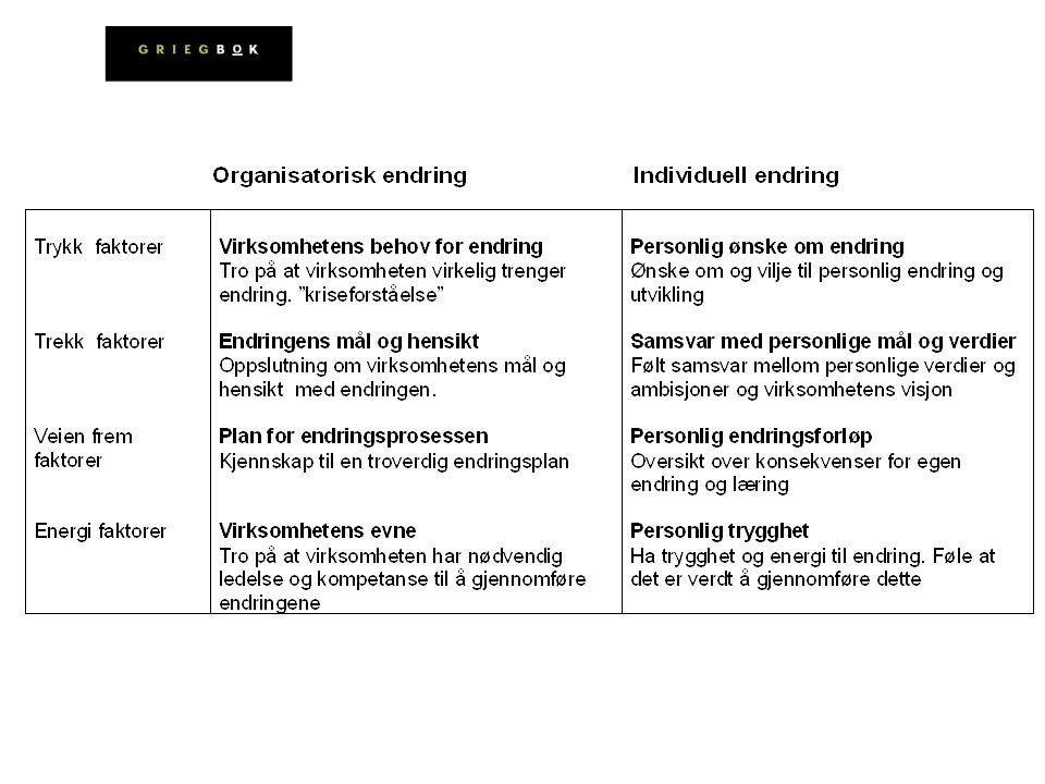 Folk har ulike holdninger til endring Offer / eier Tape / vinne Strukturavhengig / fleksibel