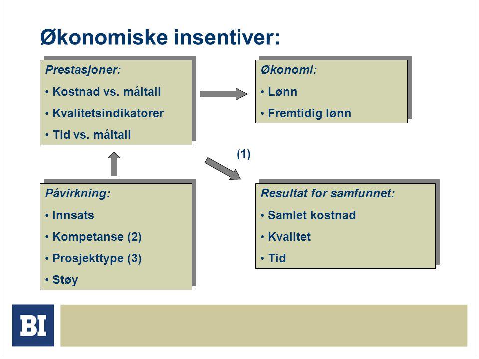 Økonomiske insentiver: Prestasjoner: Kostnad vs. måltall Kvalitetsindikatorer Tid vs.